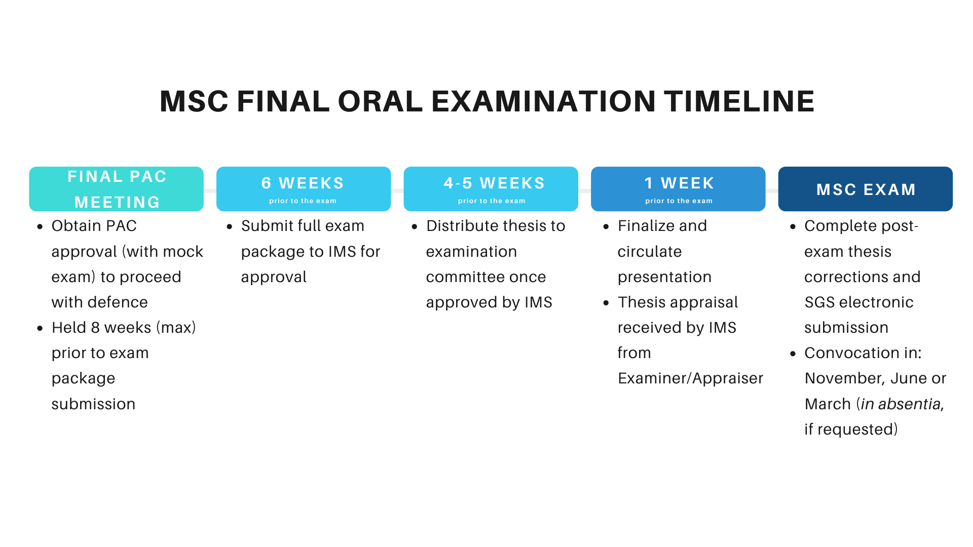 masters final oral exam timeline